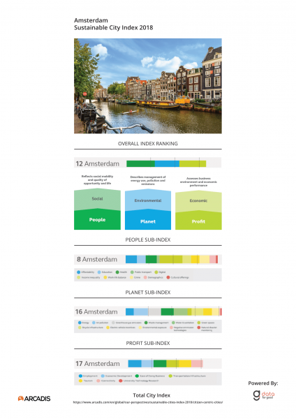 City Index Amsterdam