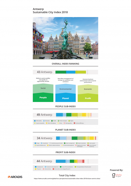 City Index Antwerp
