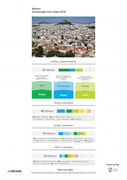 City Index Athens