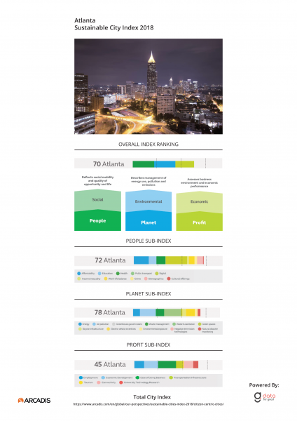 City Index Atlanta