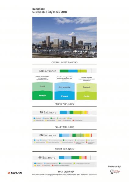 City Index Baltimore