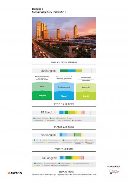 City Index Bangkok