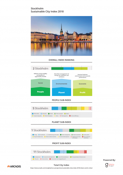 City Index Stockholm