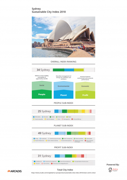 City Index Sydney