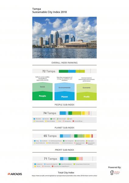 City Index Tampa