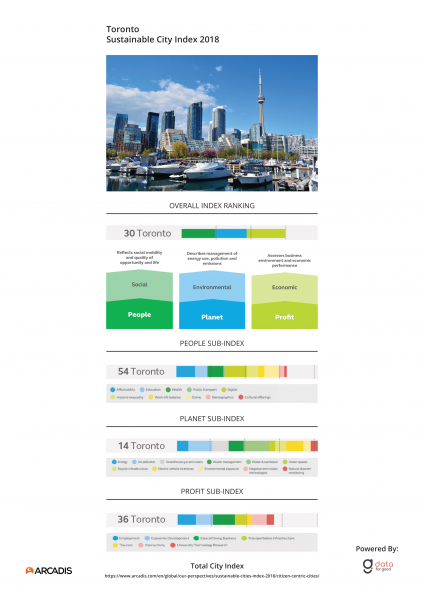 City Index Toronto
