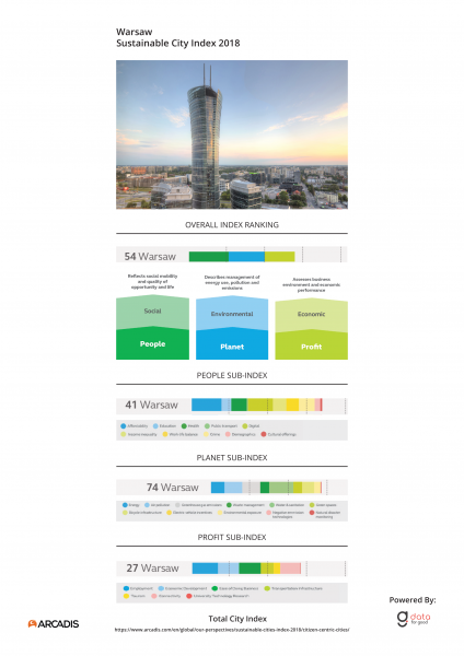 City Index Warsaw