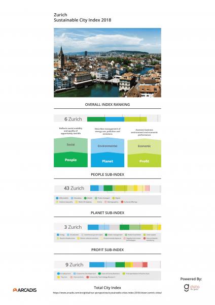 City Index Zurich